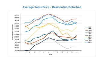 avg sales price