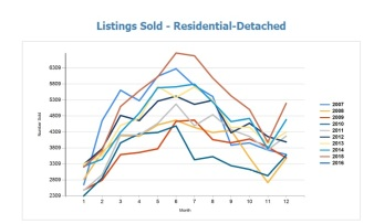 listings sold